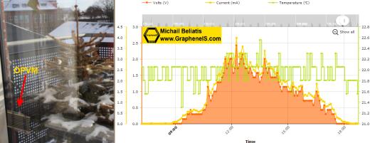 www-grapheneis-com-beliatis-michail-new-website-opv-produced-energy-v1